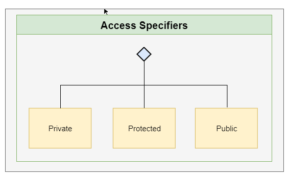Access Specifiers In C++
