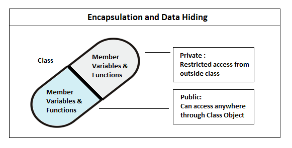 encapsulation and data hiding