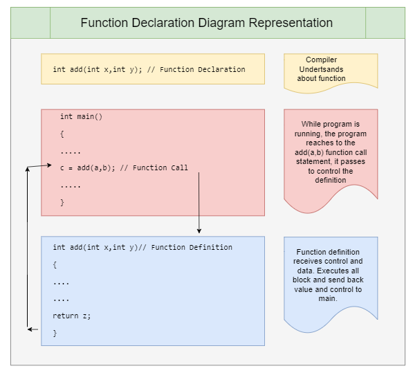 Function Declaration Diagram
