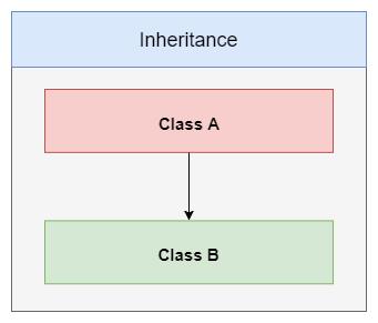 Inheritance C++ Base Diagram